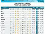 prakiraan-cuaca-di-kabupaten-wajo-kamis-942020.jpg