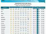 prakiraan-cuaca-di-kabupaten-wajo-sabtu-2132020.jpg