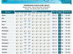 prakiraan-cuaca-di-kabupaten-wajo-sabtu-732020.jpg