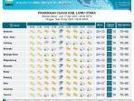 prakiraan-cuaca-kabupaten-luwu-utara-jumat-1742020.jpg