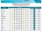 prakiraan-cuaca-kabupaten-luwu-utara-rabu-842020.jpg