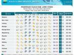 prakiraan-cuaca-kabupaten-luwu-utara-selasa-1442020.jpg