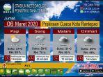 prediksi-cuaca-bmkg-stasiun-iv-pongtiku-tana-toraja-di-wilayah-toraja-utara-jumat-0632020.jpg