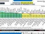 realisasi-belanja-masing-masing-daerah-sulsel-peringkat-tiga-terendah-di-indonesia.jpg