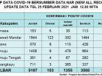 rekap-data-kasus-covid-19-sulbar-per-25-februari-2021.jpg