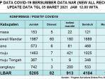 rekap-data-kasus-covid-19-sulbar-per-5-maret-2021.jpg