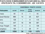 sebanyak-10-warga-sulawesi-barat-kembali-dilaporkan-positif-covid-19-sabtu-12122020.jpg