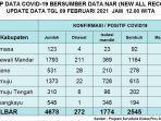 sebanyak-179-warga-sulbar-dilaporkan-positif-covid-19.jpg