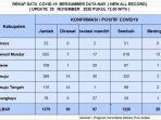 sebanyak-217-pasien-covid-19-di-sulawesi-barat-dinyatakan-sembuh-rabu-25112020.jpg