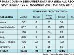 sebanyak-22-warga-sulawesi-barat-kembali-dilaporkan-terkonfirmasi-positif-covid-19.jpg