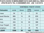 sebanyak-3-warga-sulawesi-barat-kembali-dilaporkan-positif-covid-19-hari-ini-senin-14122020.jpg