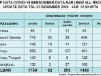 sebanyak-30-warga-sulawesi-barat-sulbar-kembali-dilaporkan-positif-covid-19.jpg