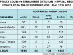 sebanyak-tiga-warga-sulawesi-barat-kembali-dilaporkan-positif-covid-19-minggu-6122020.jpg