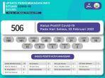 selasa-2322021-jumlah-kasus-covid-19-di-sulsel-terjadi-kenaikan-506-pasien.jpg