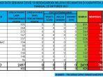 tabel-covid-19-kabupaten-jeneponto-rabu-20102021.jpg