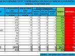 tabel-kasus-covid-19-kabupaten-jeneponto-selasa-12102021.jpg