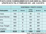 tabel-rekap-data-kasus-covid-19-sulbar-per-27-februari-2021.jpg