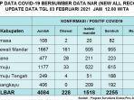 terkonfirmasi-positif-covid-19-di-sulawesi-barat-sulbar-kembali-bertambah-190-kasus.jpg