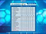 update-klasemen-liga-1-2019-psm-makassar-naik-peringkat-persija-papan-bawah-persib-bandung.jpg