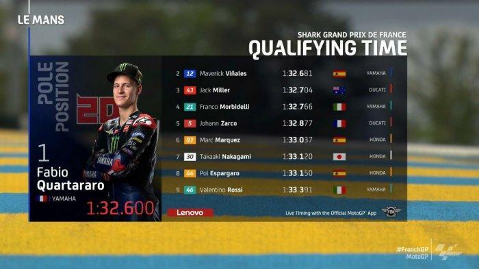 4 Link Live Streaming MotoGP Prancis 2021, Lengkap Hasil Kualifikasinya, Fabio Quartararo Raih Pole