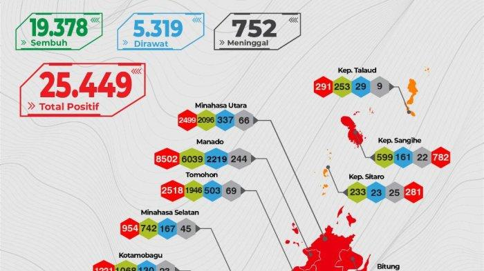 Kasus Covid-19 Melonjak, 7 Kabupaten Kota di Sulut Kembali Zona Merah