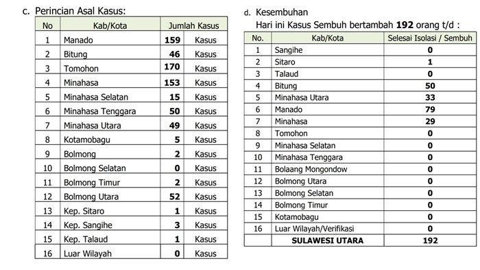 Update Covid-19 Sulut 31 Juli 2021, Rekor Tertinggi, Tambah 702 Kasus Baru, Sembuh 192 Orang