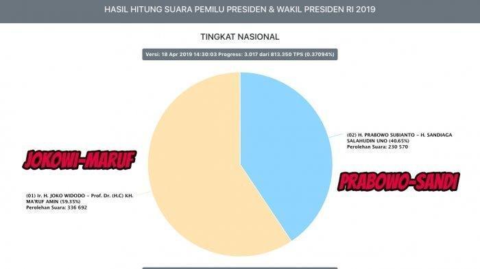 Sebut Situng KPU Bermasalah, BPN Prabowo-Sandi Laporkan KPU ke Bawaslu