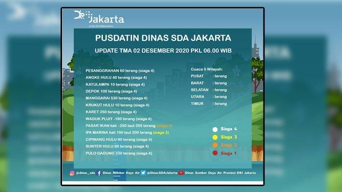 13 Pintu Air di Jakarta Siaga 4, Berikut Rincian dan Penjelasan Lengkap