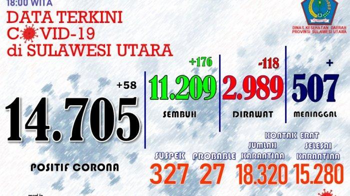 Data sebaran pandemi covid-19 di Sulut