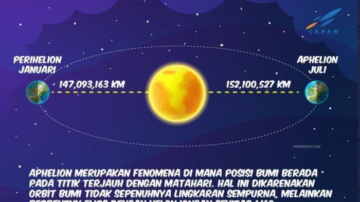 Apa Itu Fenomena Aphelion? Fenomena yang Terjadi Pada Bumi Setiap Bulan Juli, Apa Saja Dampaknya?