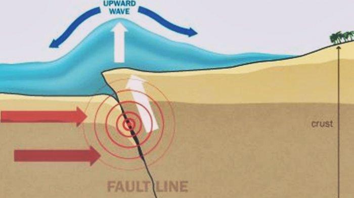 Ilustrasi gempa di laut.