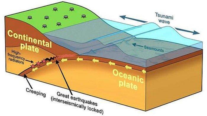 Gempa di laut picu tsunami.
