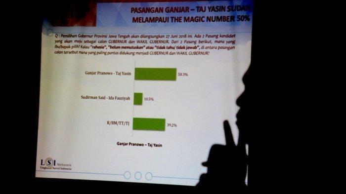 Perbandingan Survei SPIN dan LSI Denny JA pada Elektabilitas Pilpres 2019