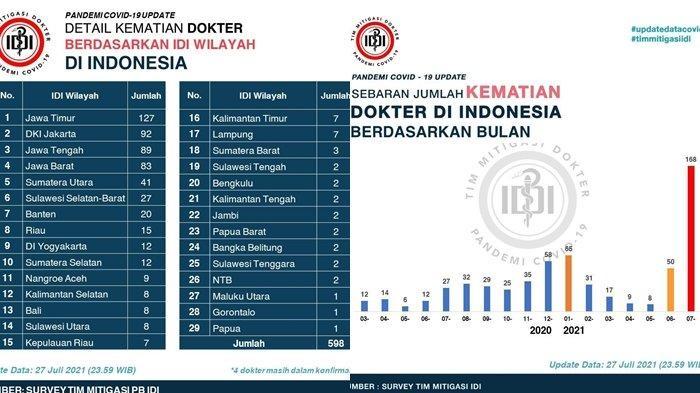 598 Dokter Indonesia Meninggal Akibat Covid-19, Sulut Tercatat 8 orang