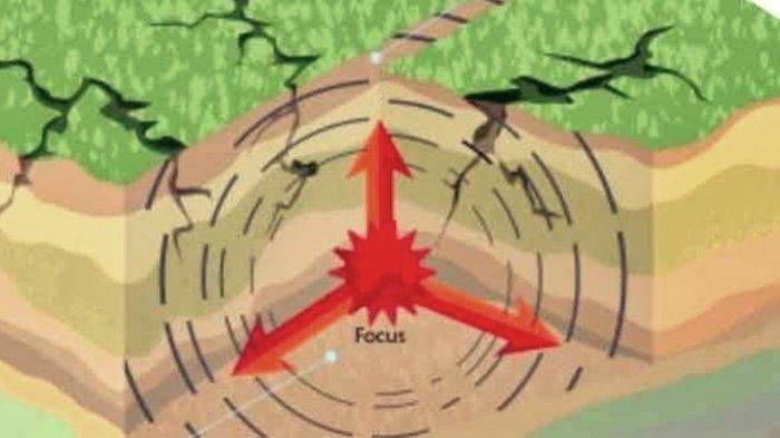 ilustrasi gempa bumi di darat