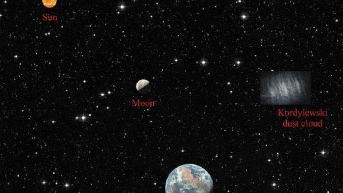 Ternyata Bumi Punya 3 Bulan: Begini Penjelasan Ahli