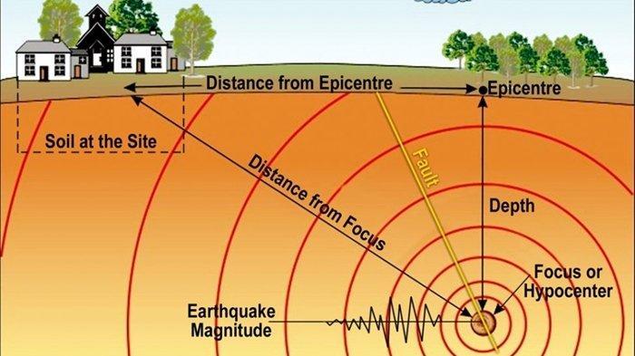 Gempa Terkini Siang Ini Rabu (1/9/2021) Terjadi di Darat, Berikut Info BMKG Lokasi dan Magnitudonya