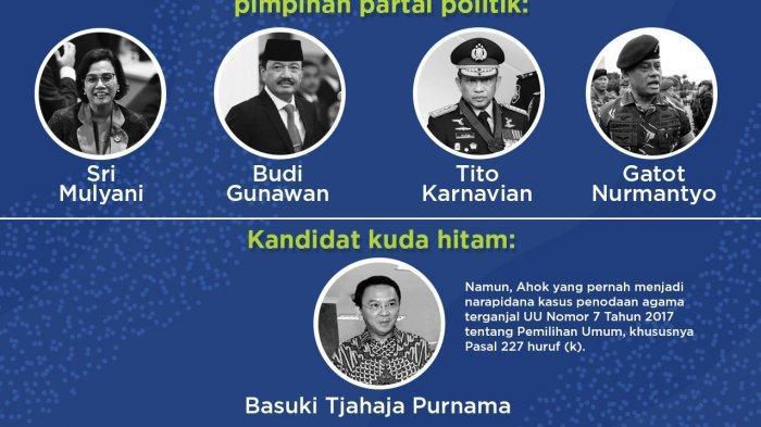 Ini 15 Nama BerpotensiCapres di Pilpres 2024, Ada Ahok BTP dan Tito Karnavian