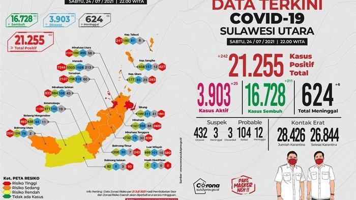 Update Covid-19 Sulut 24 Juli 2021, Sembuh Pecah Rekor 211 Orang, Positif Tambah 242 Orang