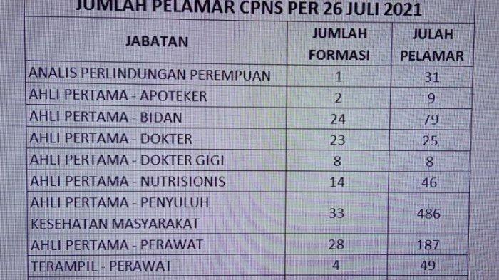 UPDATE, Pendaftar CPNS di Minahasa Utara Sampai Hari Ini Mencapai 1201 Pelamar