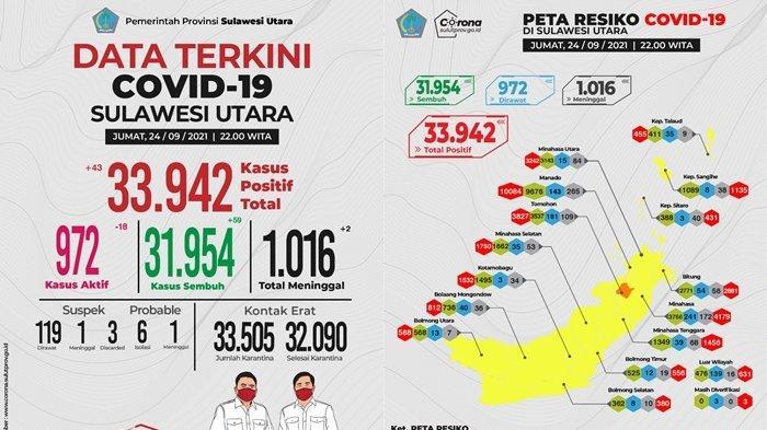 Update Covid-19 Sulut, 43 Kasus Baru, 59 Pasien Sembuh