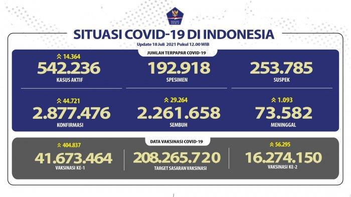 Masih Tinggi, Kasus Covid-19 di Indonesia Bertambah 44.721, Sembuh 29.264, DKI Jakarta Catat Rekor