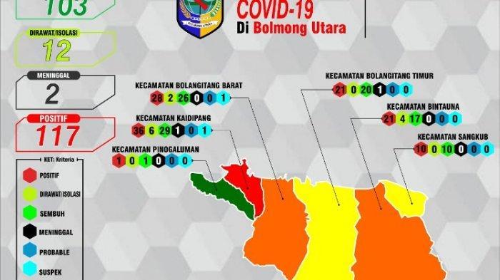 Update Covid-19 di Bolmut,Total 117 Kasus, 103 Orang Dinyatakan Sembuh