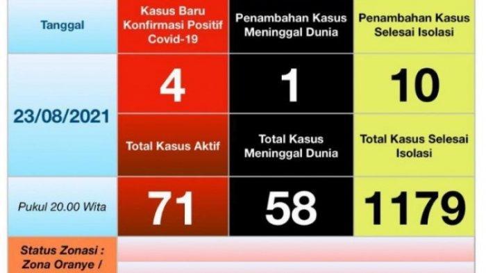 Kasus Covid-19 Berangsur Turun, Kabupaten Mitra PPKM Level 3