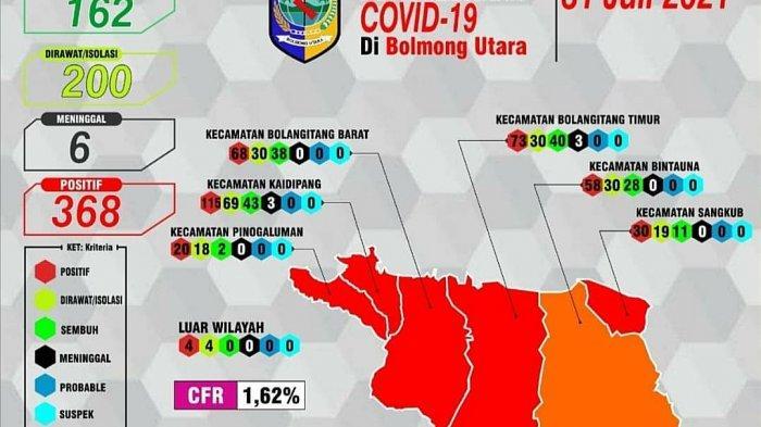 Kasus Positif Covid-19 Capai 200 Orang, Kabupaten Bolmut Masuk Zona Merah