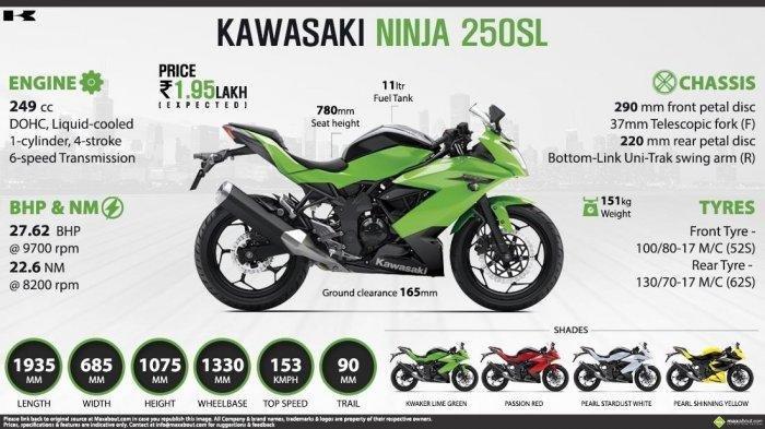 Harga Kawasaki Ninja 250 SL Mulai dari Rp 29,9 Juta di IIMS Virtual 2021 Phase 2, Berlaku 2 Wilayah