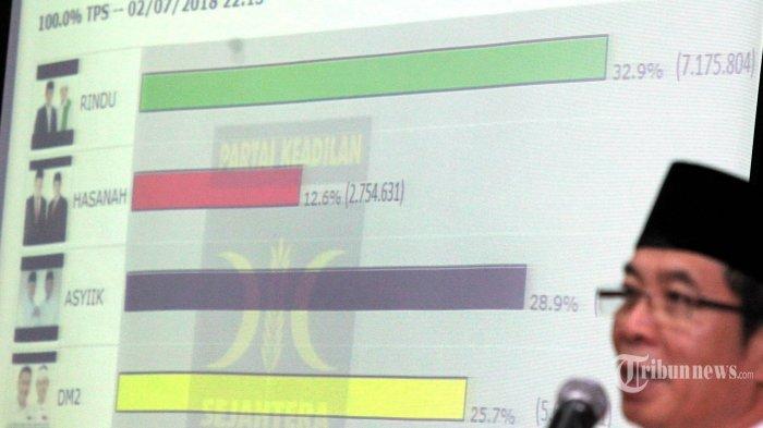 Gerindra Berang Hasil Real Count PKS Menangkan Ridwan Kamil