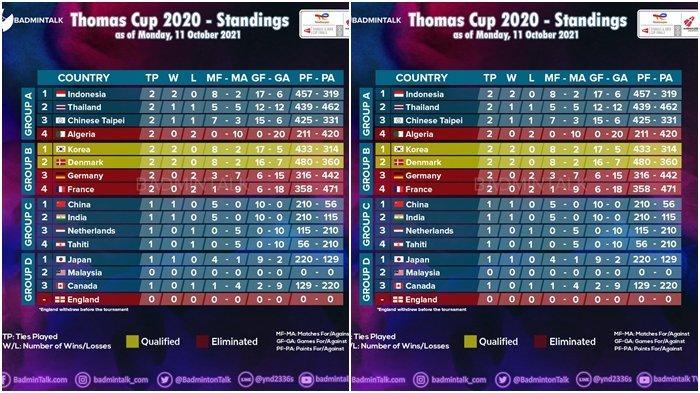 Klasemen Piala Thomas 2020, Indonesia Harus Kerja Keras saat Lawan Taiwan untuk ke Perempat Final
