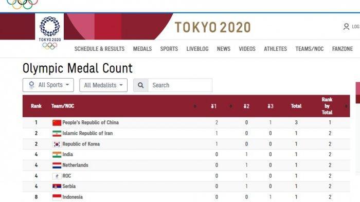 Klasemen Sementara Perolehan Medali Olimpiade Tokyo 2020,Indonesia Melesat Berkat Remaja 19 Tahun