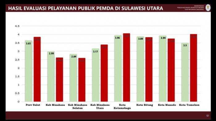 Kotamobagu Jadi Daerah Dengan Pelayanan Publik Terbaik, Wali Kota Tatong Bara Ucap Syukur
